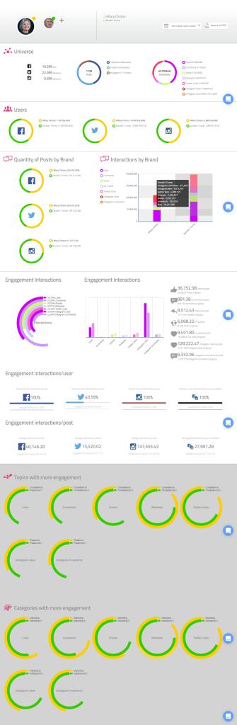 multibrand-report_hillaryvstrump