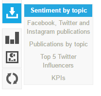 Sentiment by topic