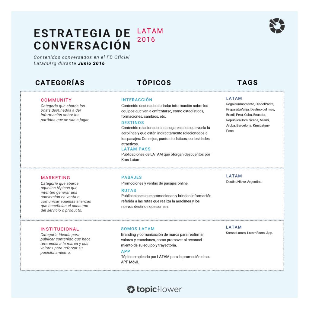 1_Estrategia de Conversación