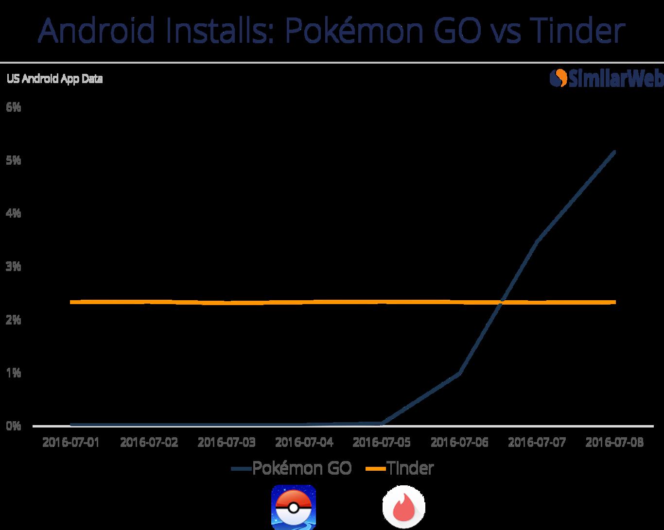 pokemon-go-grafico