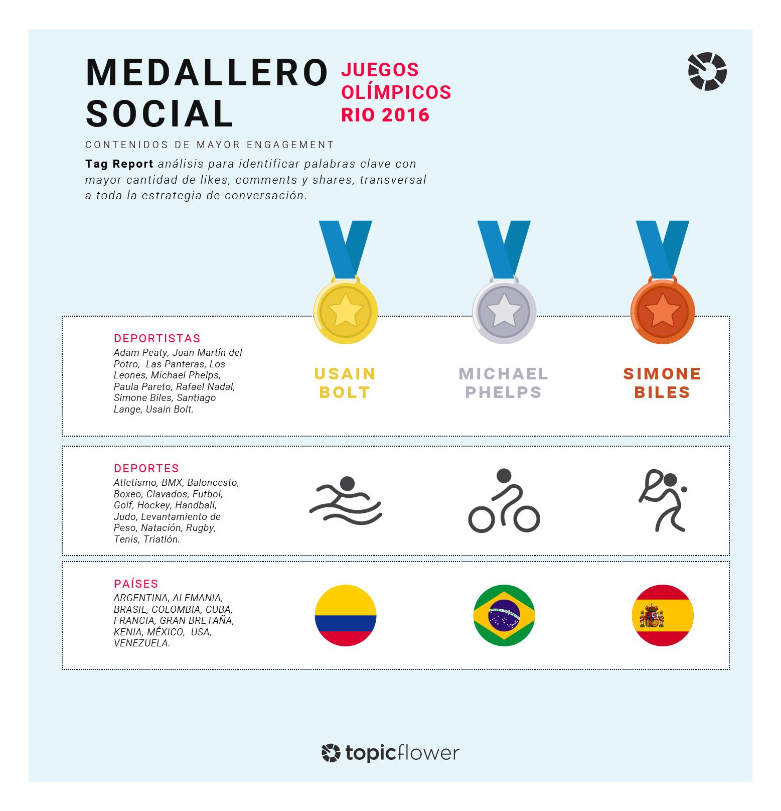 jjoo2_medallero-social-dibujos