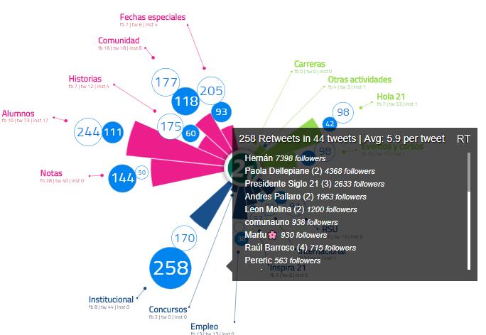El caso Siglo 21 en las redes sociales - Topicflower BLOG efe48b5abc0