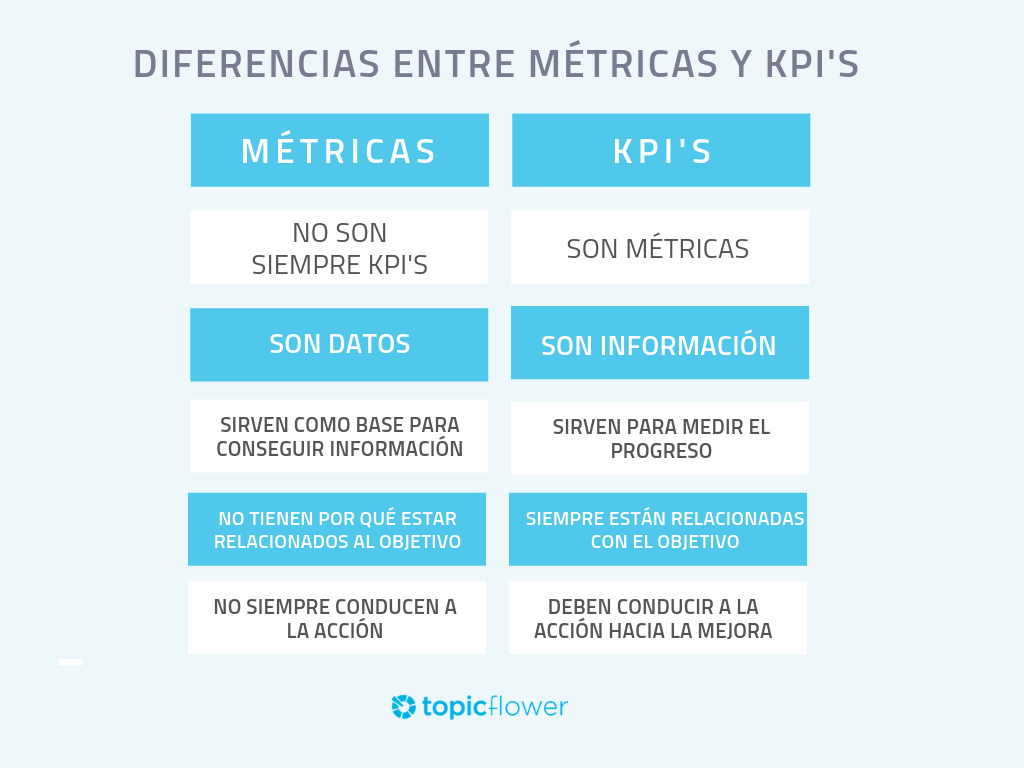 metricas-y-kpis